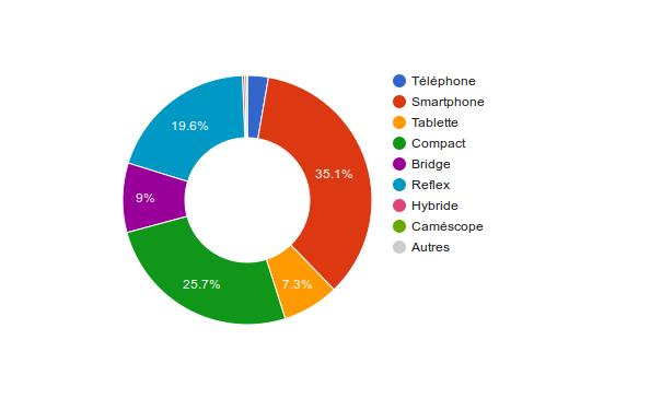 graphique montrant la prépondérance des appareils non configurables