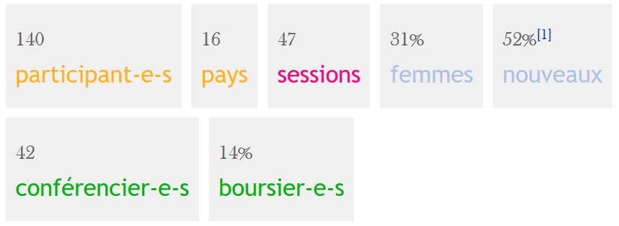 chiffres clefs de la wikiconvention francophone 2016