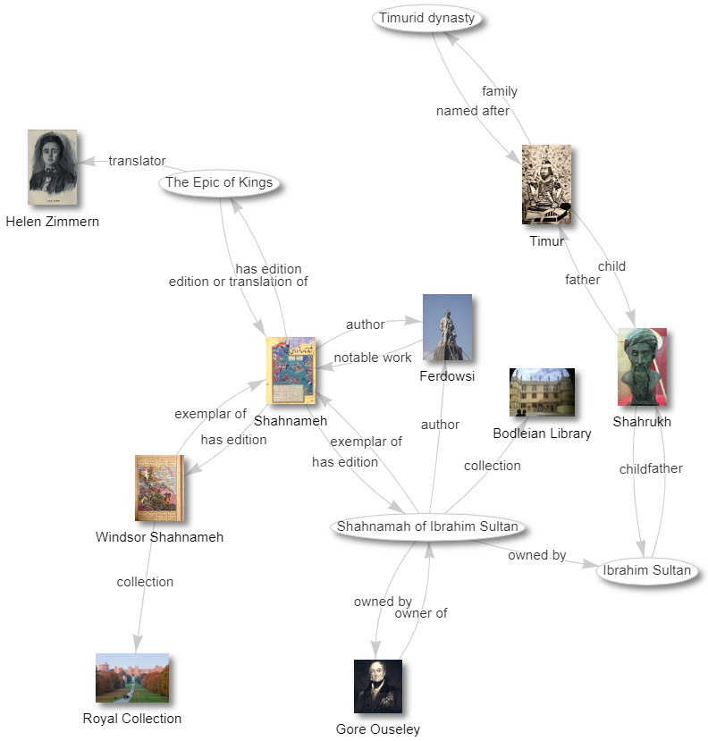 Rendre visible Wikidata